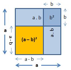 2. Binomische Formel