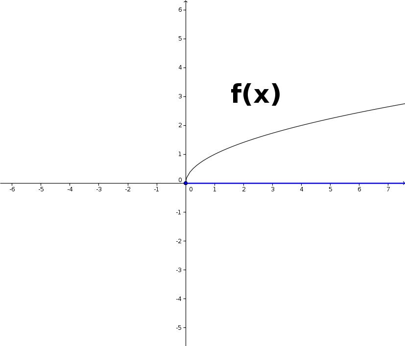 Definitionsbereich bzw. Definitionsmenge einer Funktion ermitteln