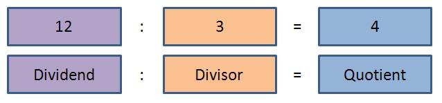 ergebnis einer division