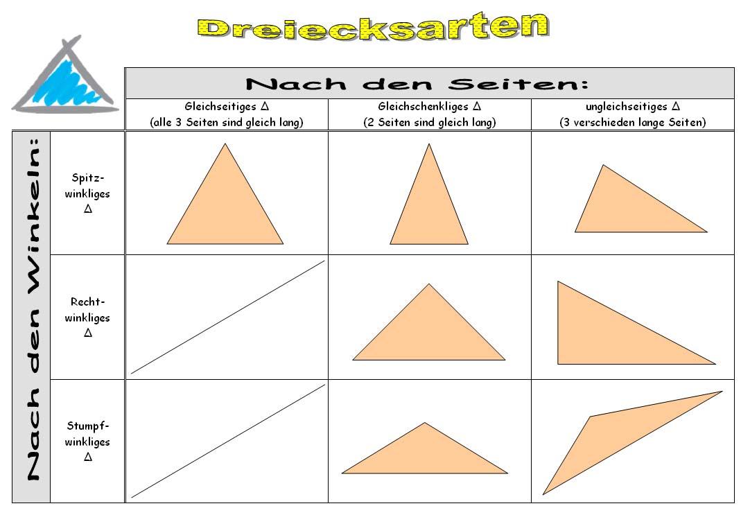 Bestimmungsstücke des Dreiecks