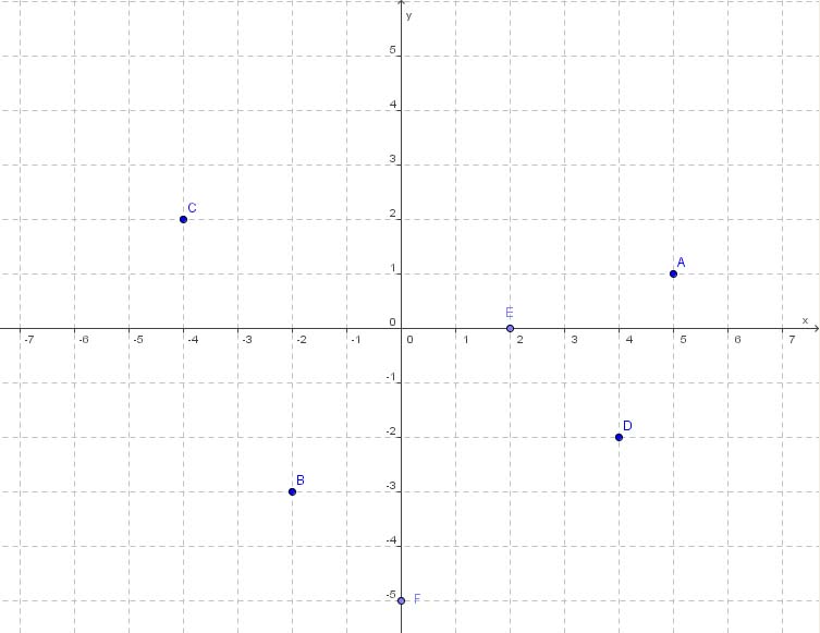 Kartesisches Koordinatensystem: Punkte ablesen
