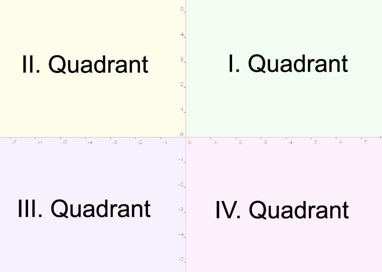 Kartesisches Koordinatensystem: Die 4 Quadranten