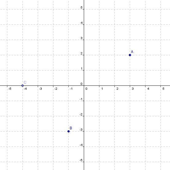 Kartesisches Koordinatensystem: Punkte an der x-Achse spiegeln