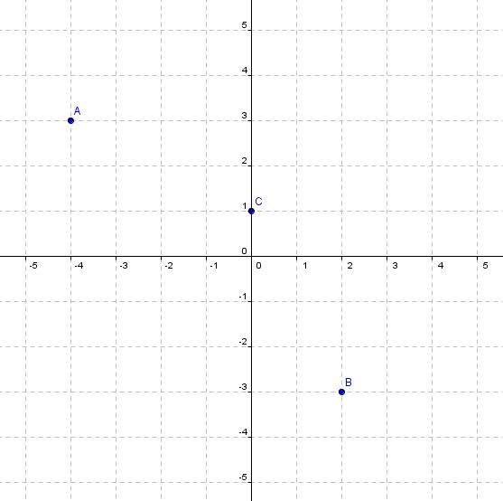 Kartesisches Koordinatensystem: Punkte an der y-Achse spiegeln