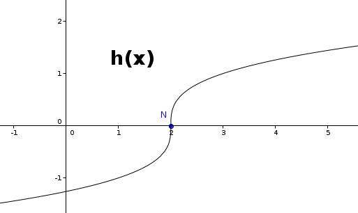 Großartig Quadratische Gleichungen Lösen Indem Arbeitsblatt Grafisch ...
