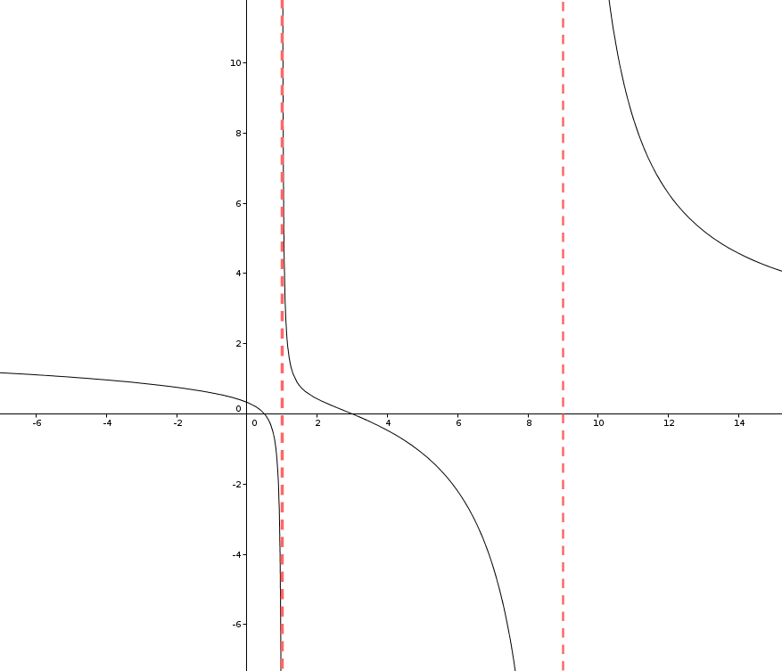Polstellen / Pole einer Funktion