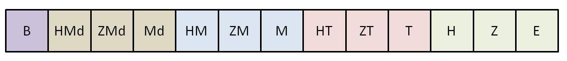 wieviel nullen hat eine billion tabelle