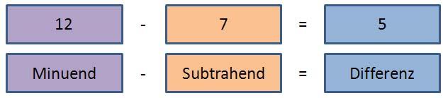was heißt subtrahieren