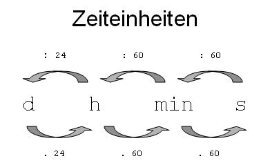 Umrechnung Maßeinheiten Längeneinheiten umrechnungstabelle