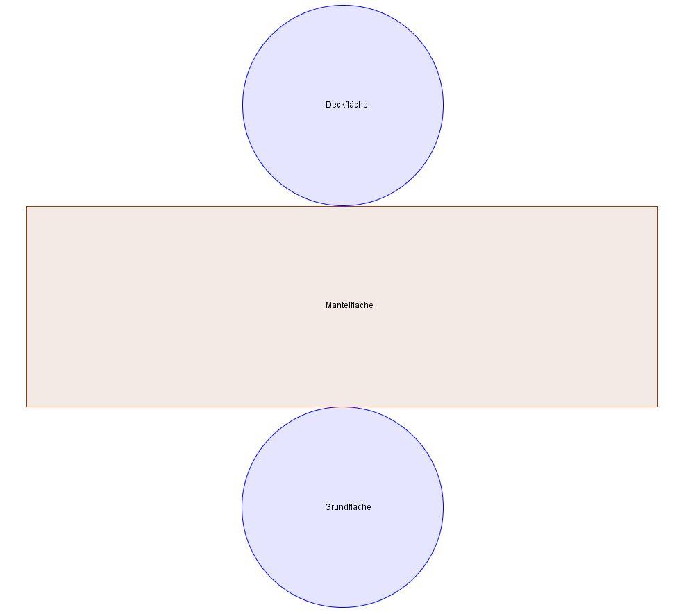 Das Netz eines Zylinders