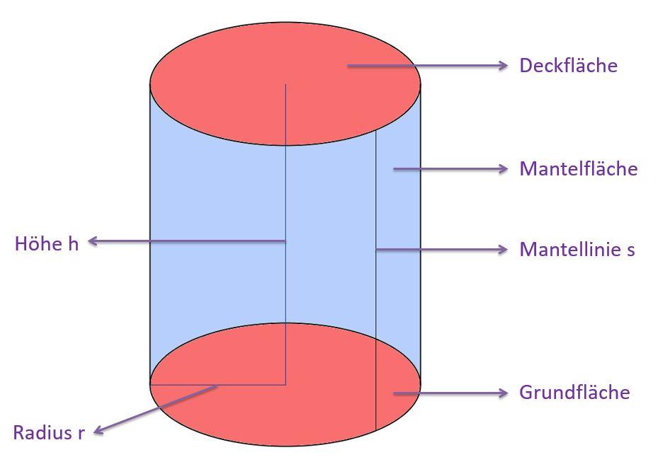 Das Volumen (der Rauminhalt) des Zylinders