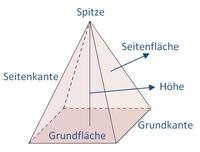 Aufbau Einer Pyramide