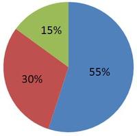 Prozentkreis